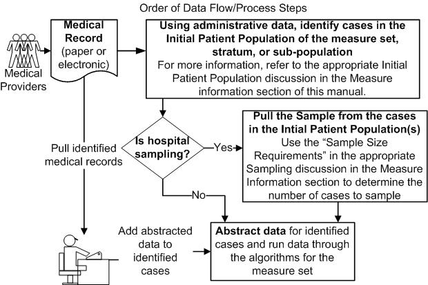 order of data flow and processing steps for sampling method two
